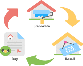 Procedural acts of house flipping service