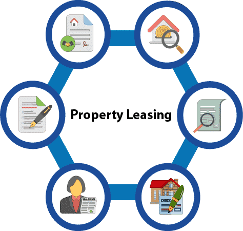 property leasing process in LEASING AND SELLING Infographic